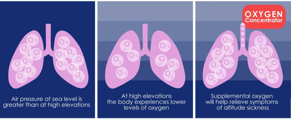 alitude sickness oxygen concentrator lungs_oxygen